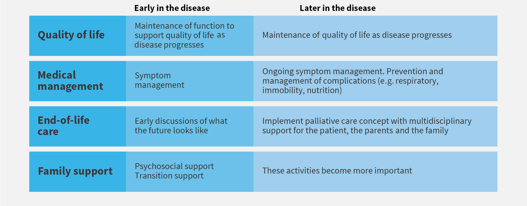 CLN2 disease management goals