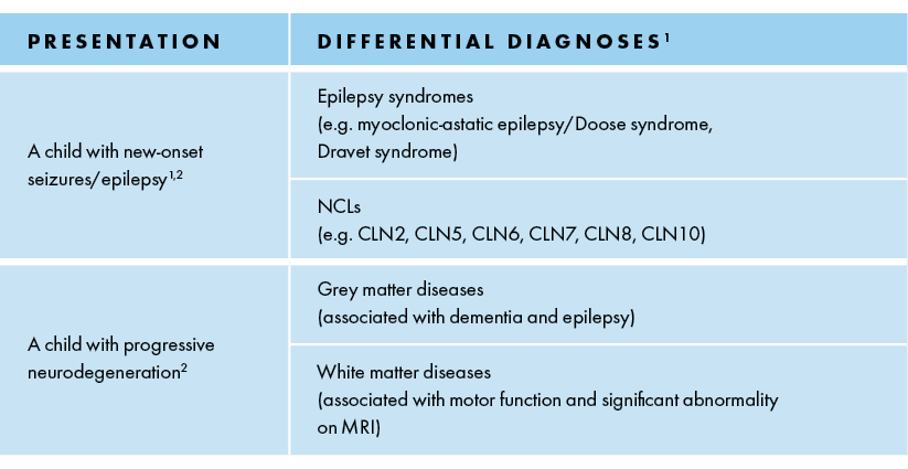 Differential diagnosis based on disease stage
