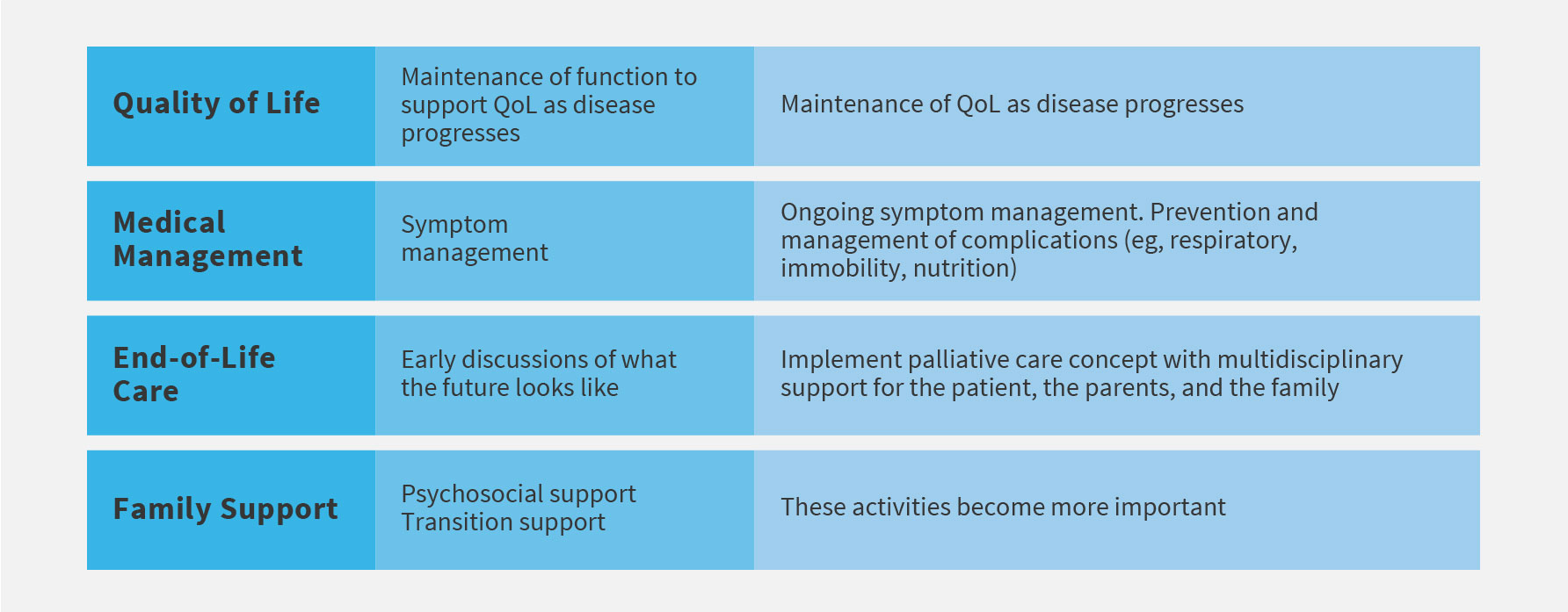 Understanding the needs of families across the spectrum of care can make an important difference in the approach to CLN2-specific management strategies.<sup>1</sup>